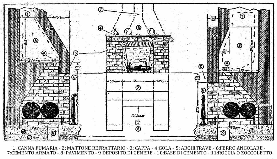 Come costruire un camino for Come stimare i materiali da costruzione per la costruzione di case