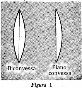 Come costruire un microscopio Fig. 1