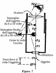 Come costruire un microscopio Fig. 7