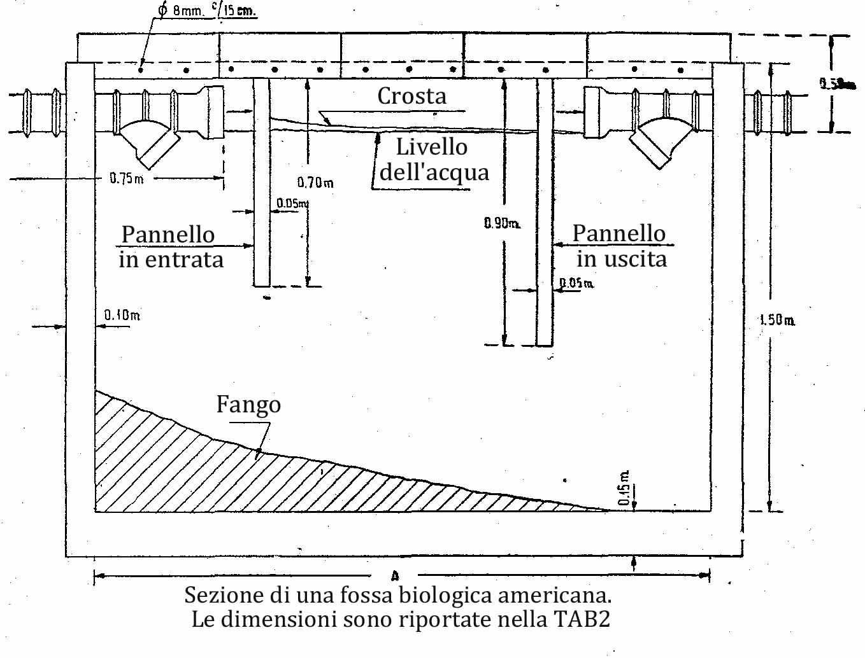 Come costruire una fossa biologica for Fossa biologica a dispersione