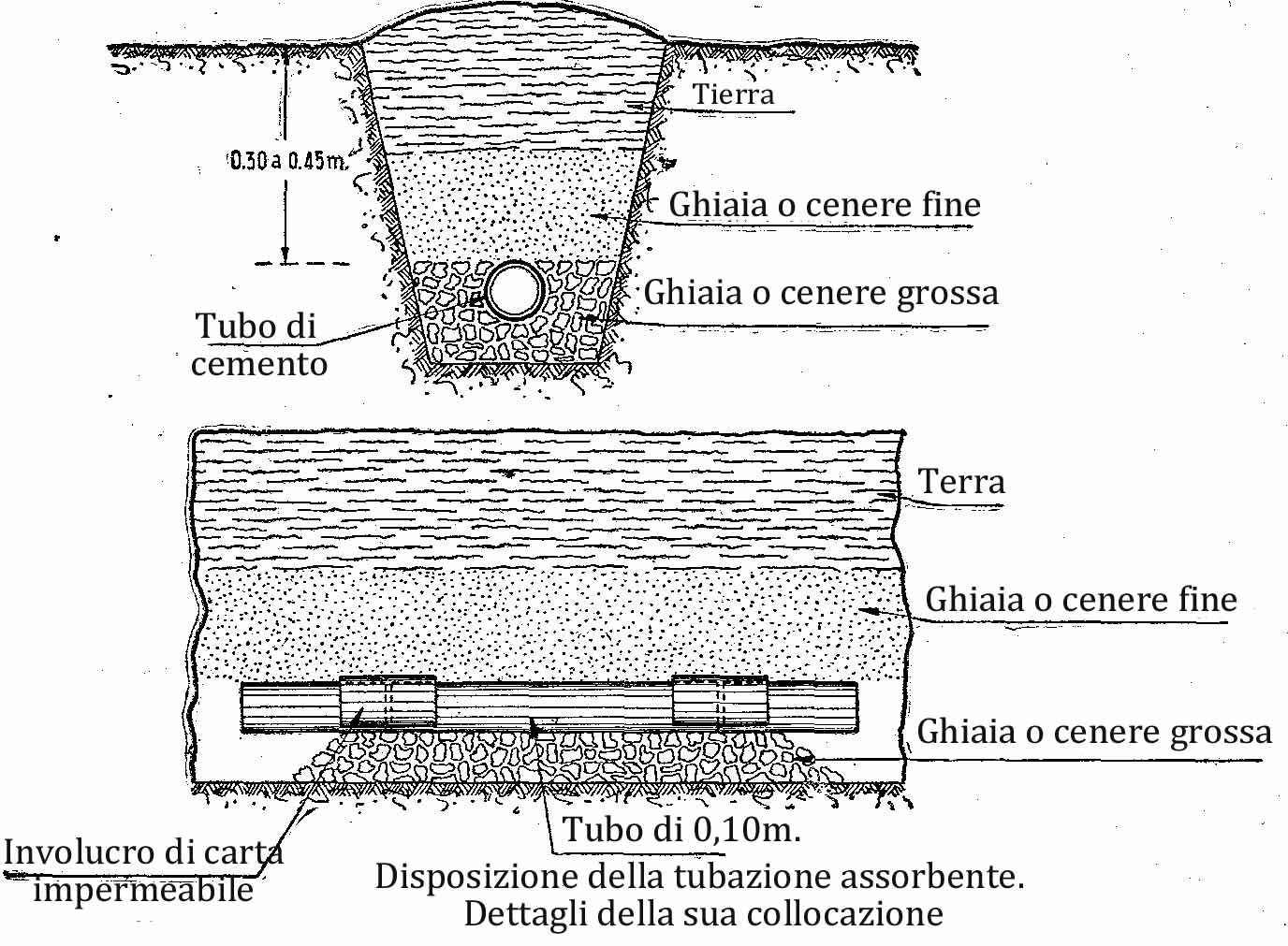 Come costruire una fossa biologica for Attivatore fossa biologica fai da te