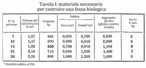 Fossa biologica o fossa settica, come costruirne una di cemento 8