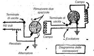 Come costruire un GENERATORE ELETTRICO o UN IMPIANTO ELETTRICO - Fig.2