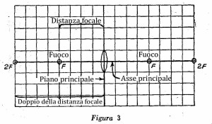 Come costruire un microscopio Fig. 3