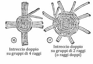 Come fare cesti di vimini o cestini di vimini o in giunco 16-17