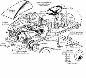 Come fare un'auto elettrica PER I BAMBINI1