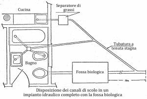 Fossa biologica o fossa settica, come costruirne una di cemento 9