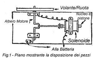 Come costruire un MOTORE A SOLENOIDE ad Alta Velocità - Fig.1